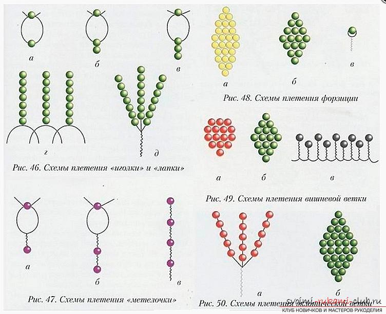 Useful tips and lessons in beaded floristics, tips and patterns of weaving .. Photo # 5
