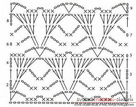 Crochet lessons of scarf snud - knitting patterns for beginners. Photo №1