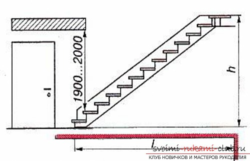 Installation of various types of stairs in a private house with their own hands. Picture №10