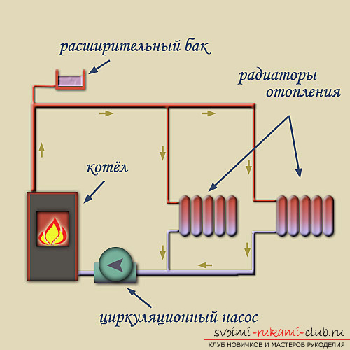 heating system of a private house with their own hands. Picture №3